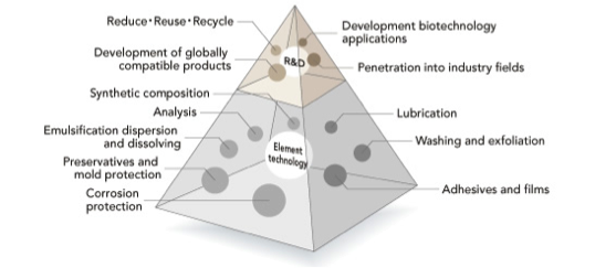 Goals and Basic Technologies